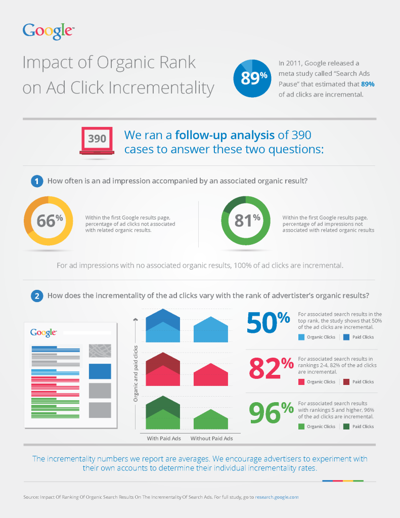 organic-impact-on-paid_infographics-search-engine-marketing