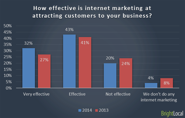 75% of SMBs Say Internet Marketing is Effective