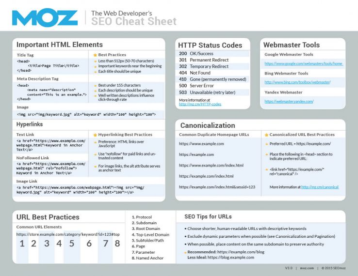 The Developer's SEO Cheat Sheet 3.0