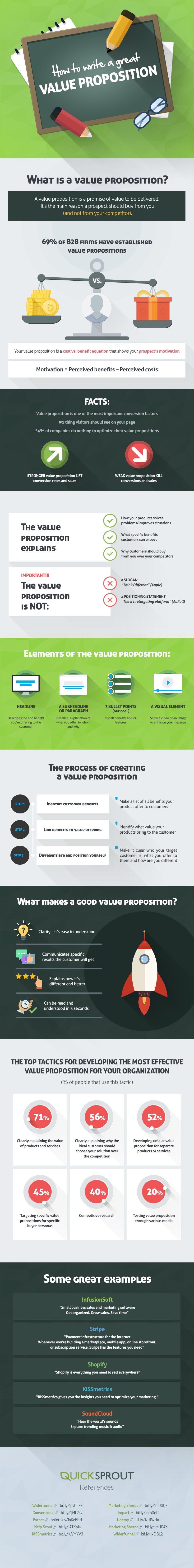 Guide to Writing a Great Value Proposition (Infographic)