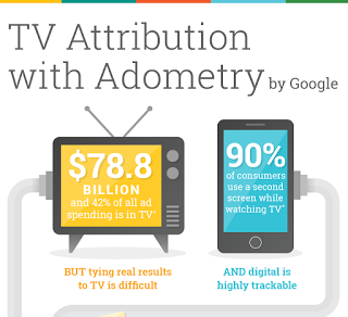 Top 5 ways to Boost TV Spend with Digital