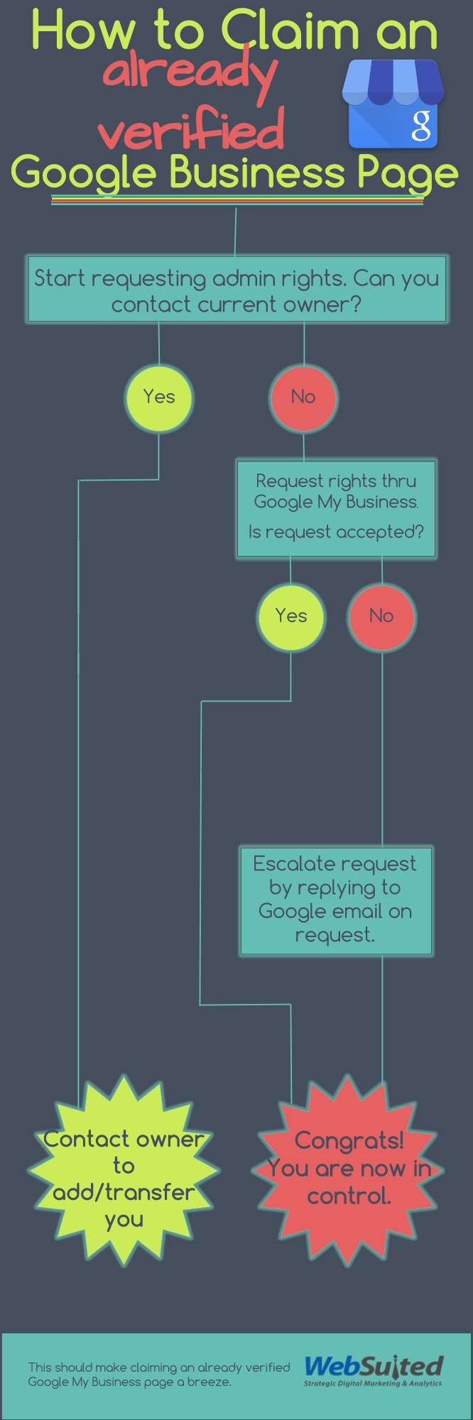 How to Claim an Already Verified Google My Business Page (INFOGRAPHIC)