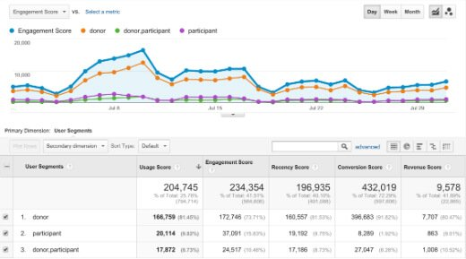 How Google Analytics Helps Fight Cancer