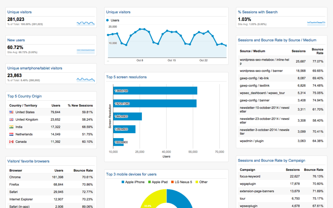 How to create Change with Google Analytics